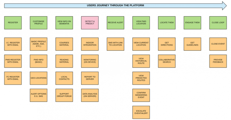 The Carelink User Mapping Journey